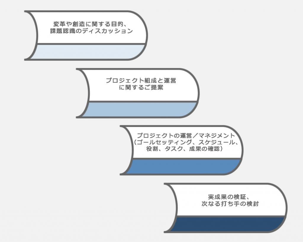 approach3